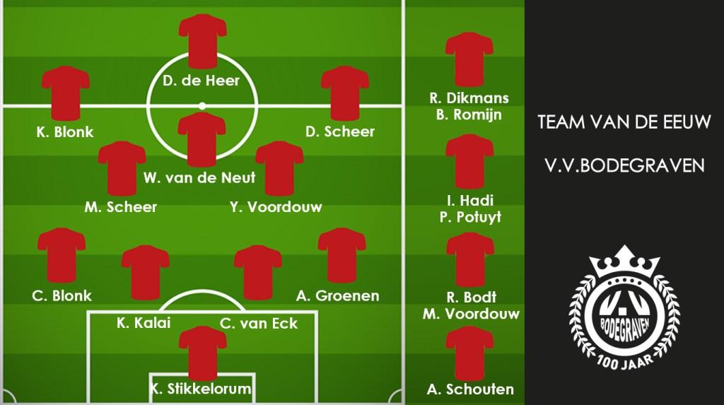 Opstelling met namen: Dit is de uiteindelijke opstelling van het Team van de Eeuw zoals deze bij ons is gepresenteerd.  © Graficelly B.V.