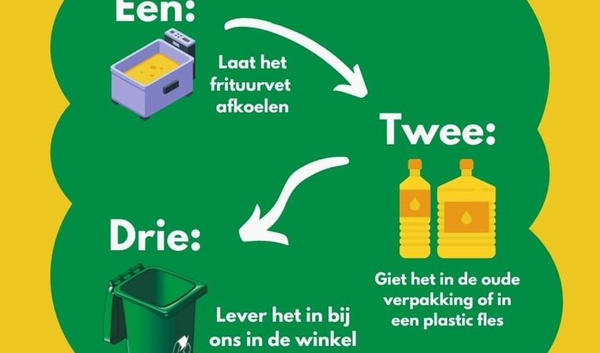 <p>Frituurvet kan ingeleverd worden bij Dorcas in Nijverdal.&nbsp;</p>
