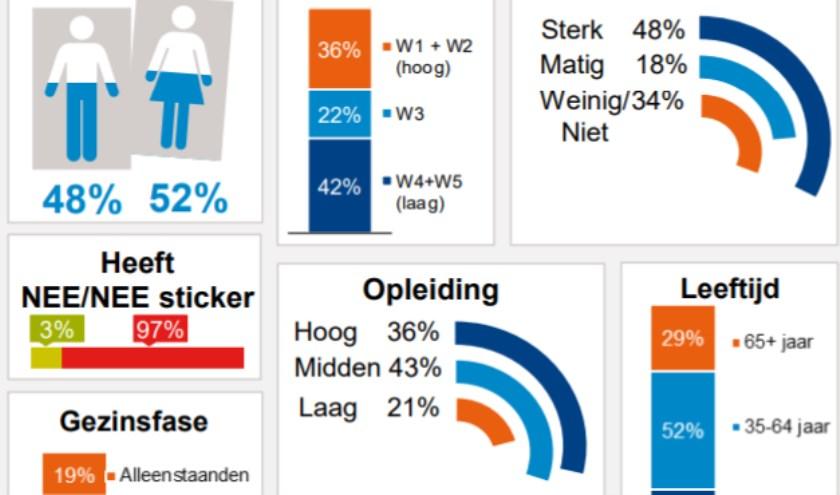 De NOM Regio Monitor laat zien dat huis-aan-huiskranten onverminderd populair zijn.