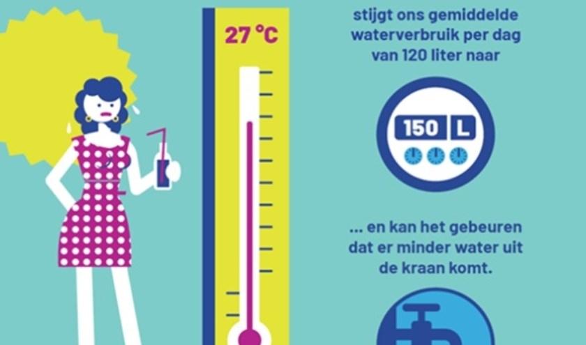 Let op je waterverbruik als de buitentemperatuur stijgt. Nadenken over hoe je dan je tuin sproeit loont. Illustratie: Vitens