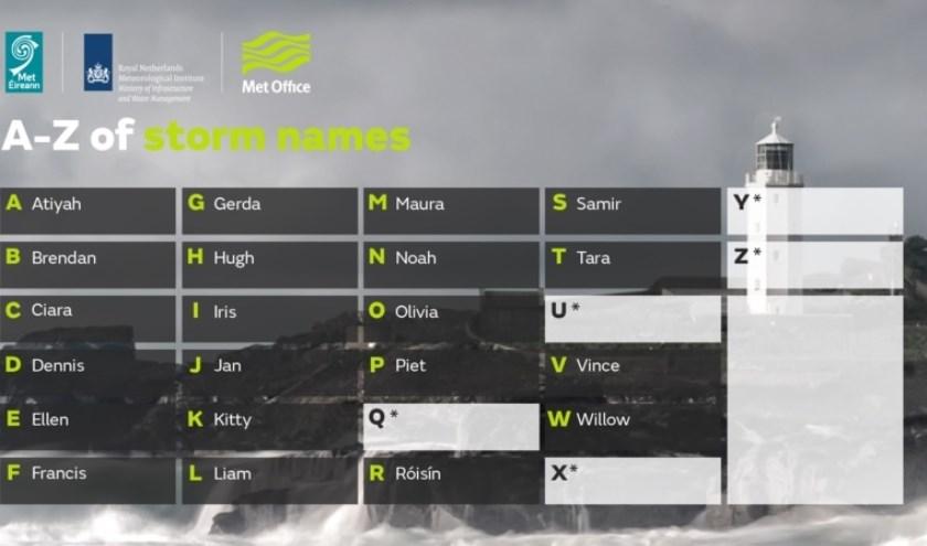 Stormnamen voor seizoen 2019-2020. De letters Q, U, X, Y en Z worden niet gebruikt om te voldoen aan de internationale afspraken voor stormnamen.