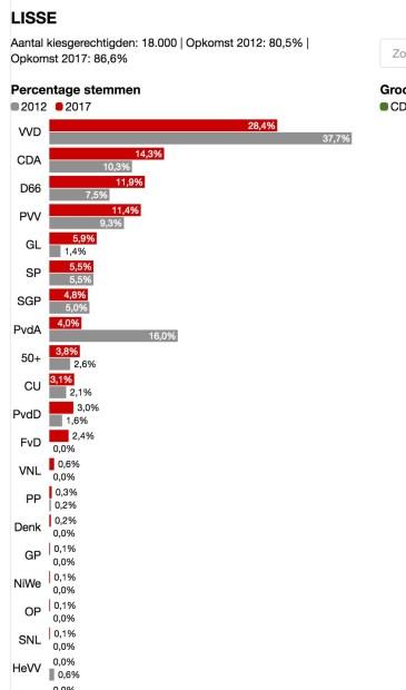 De uitslag van de Tweede Kamerverkiezingen in de gemeente Lisse.