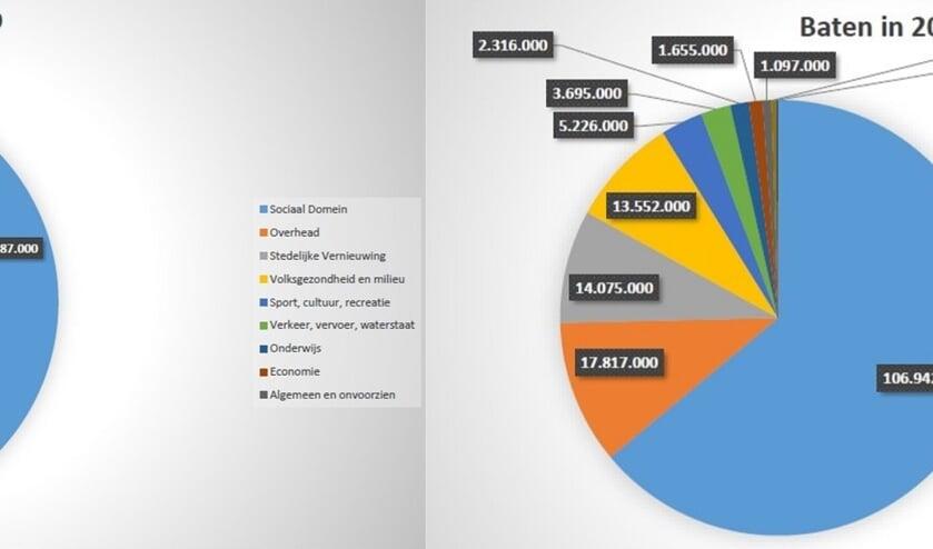 Een overzicht van de uitgaven en inkomsten van de gemeente voor 2020. Het overgrote deel van de 166 miljoen gaat naar de zorg: 61 miljoen. Bij de inkomsten is duidelijk dat het overgrote deel van het Rijk komt: bijna 107 miljoen.  | Foto: pr