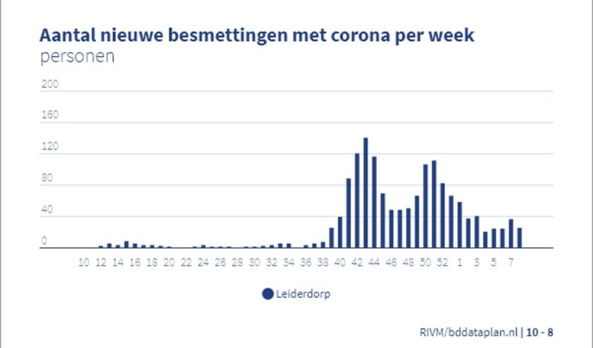 Het aantal nieuwe coronabesmettingen per week in Leiderdorp.