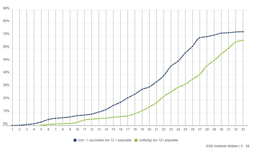 <p>Het percentage gevaccineerde Leiderdorpers ten opzichte van alle Leiderdorpers boven de 12 jaar.&nbsp;</p>