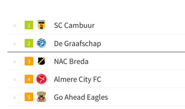 Eerste Divisie Standings 2019