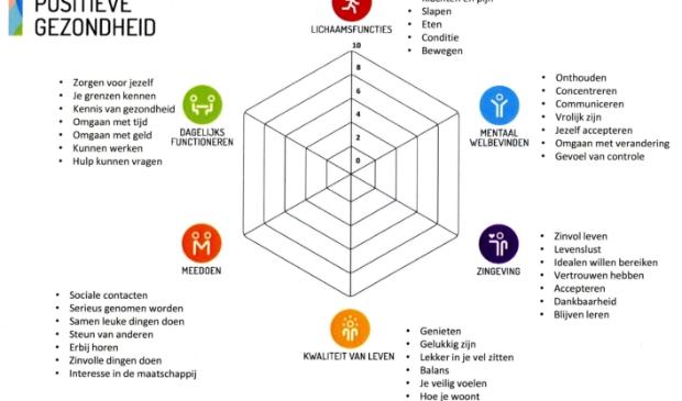 """Zorgcoöperatie Texel Samen Beter introduceert de ''Spin van Huber"""". Invulling geeft een beeld van de mate van Positieve Gezondheid."""