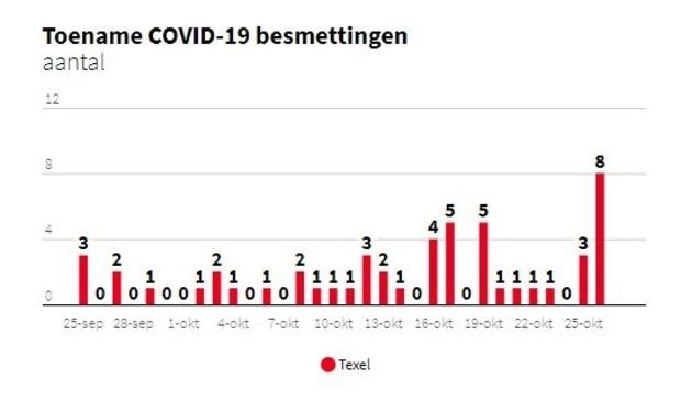 Gegevens van het RIVM op Texel in Cijfers.