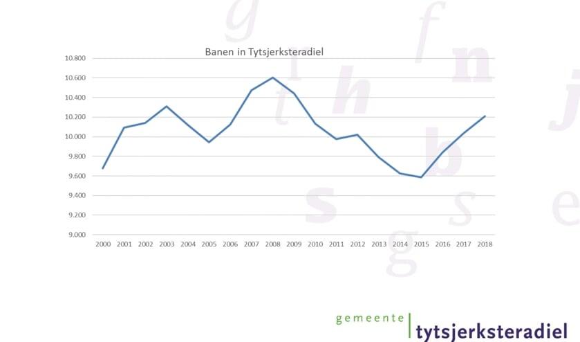 Een grafiek uit de powerpointpresentatie van de gemeente Tytsjerksteradiel die de banenontwikkeling in de gemeente weergeeft.
