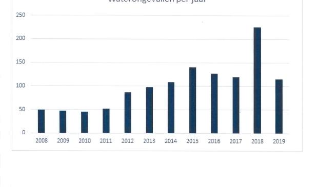 Het aantal waterongevallen per jaar in Fryslân van 2008 tot en met 2019.